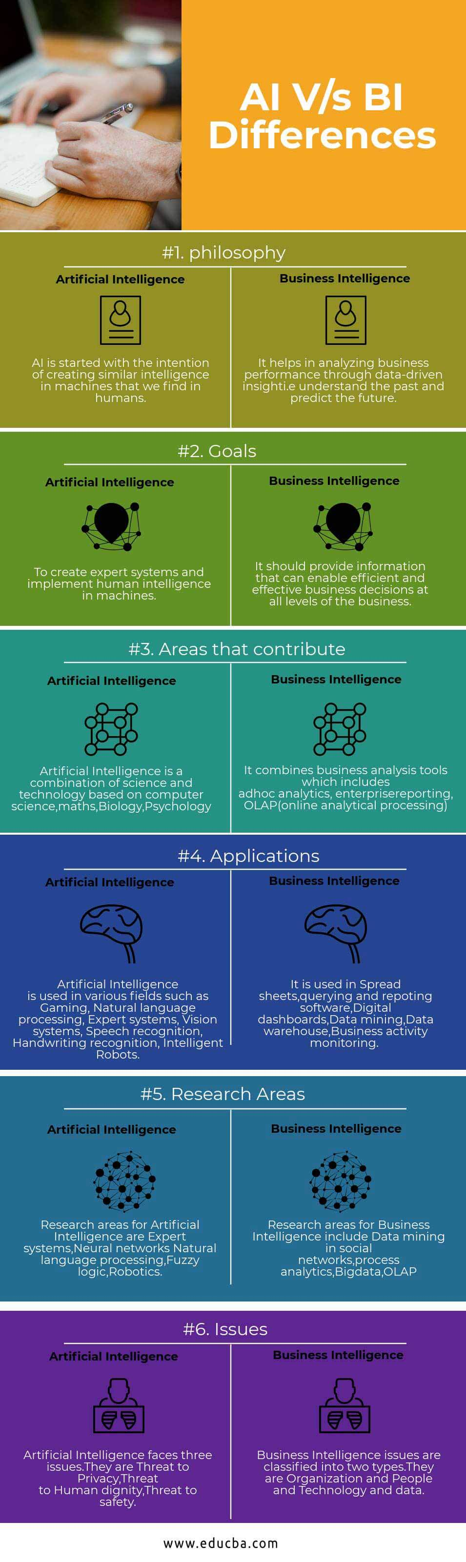 AI Vs BI Differences Infographics