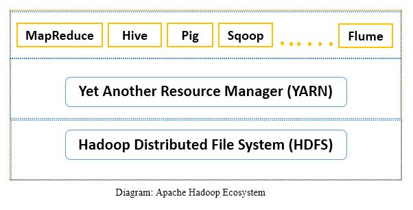 Apache Hadoop Eco System
