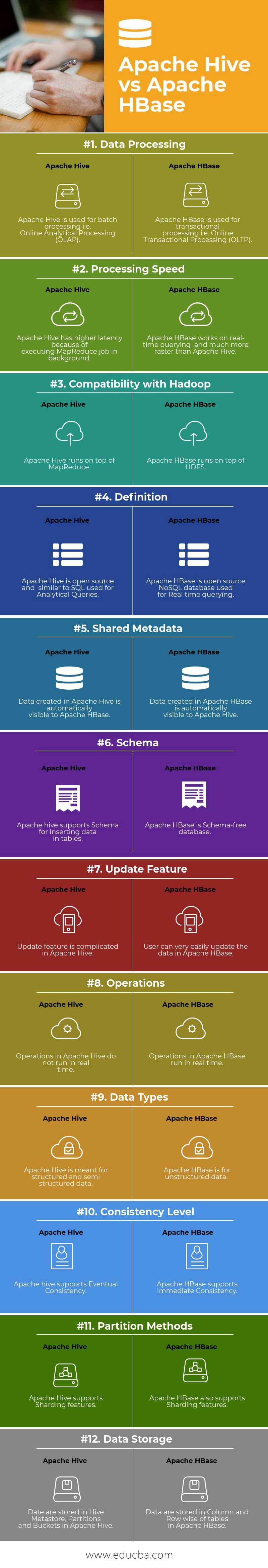 Apache Hive vs Apache HBase Infographics