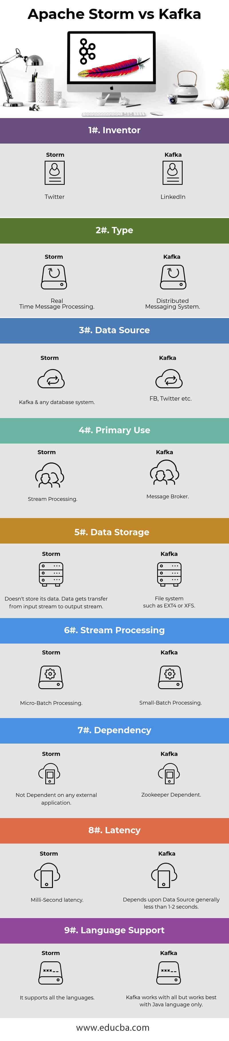 Apache Storm vs Kafka Infographics