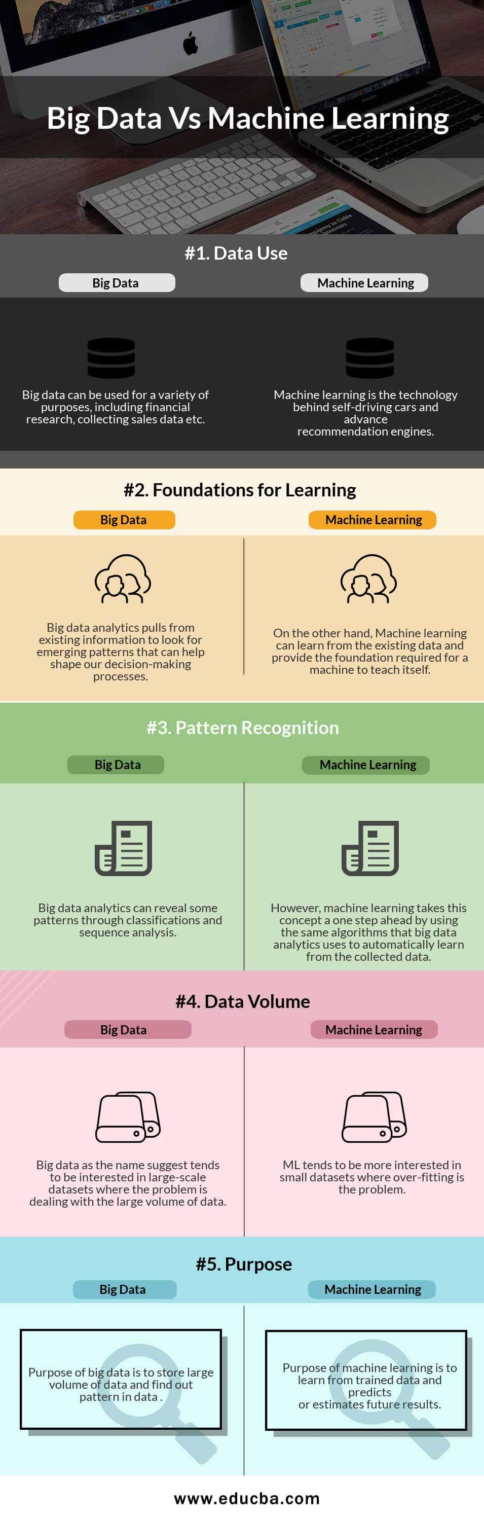 Big Data Vs Machine Learning Infographics