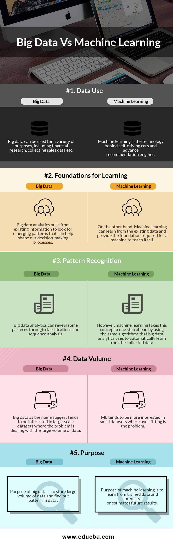 Big Data Vs Machine Learning Infographics