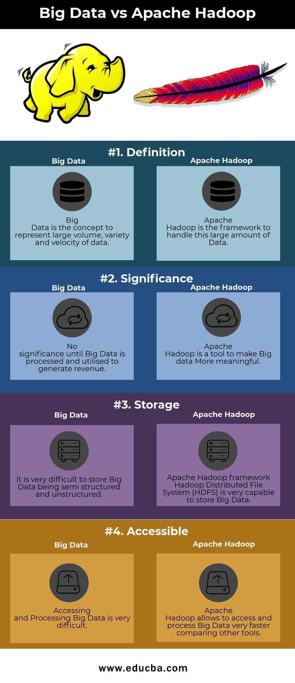 Big Data vs Apache Hadoop Infographics