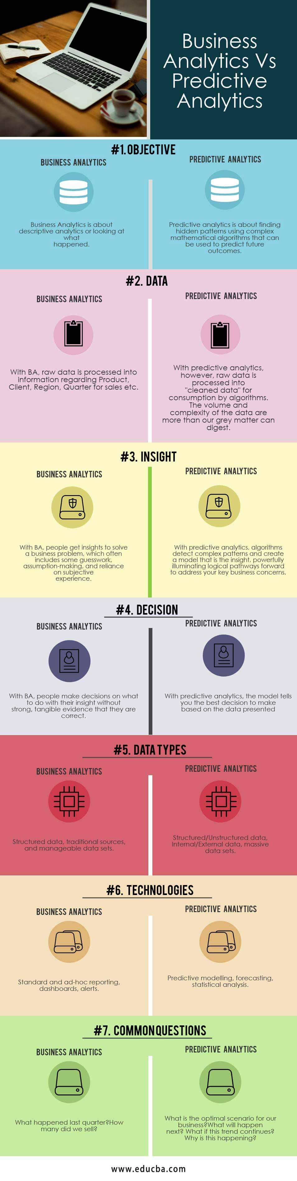 Business Analytics Vs Predictive Analytics Infographics