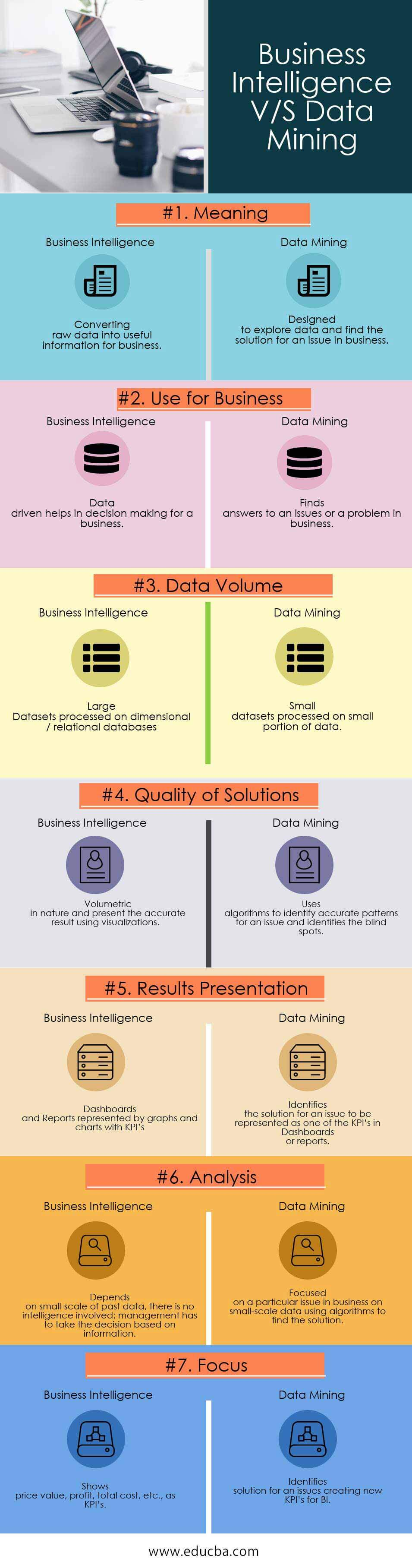 Business Intelligence VS Data Mining Infographics