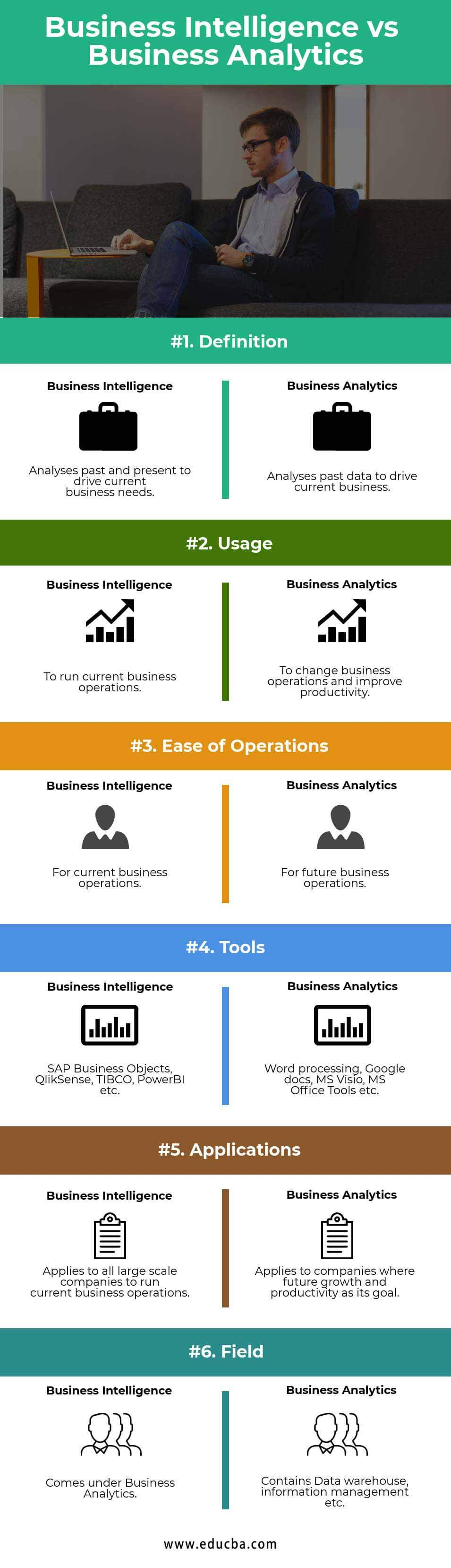Business Intelligence vs Business Analytics Infographics