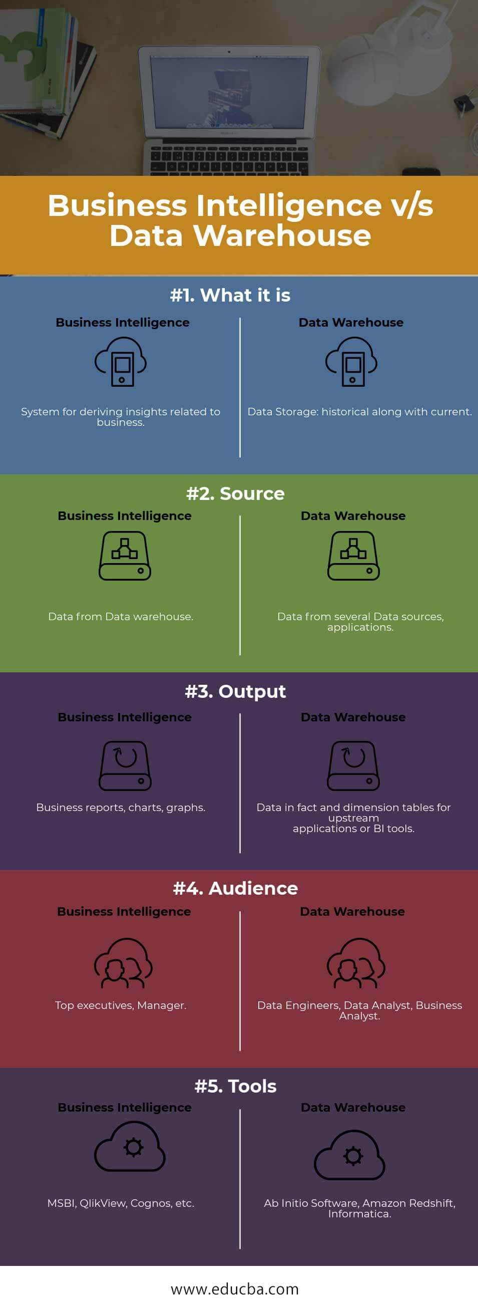 Business Intelligence vs Data Warehouse Infographics
