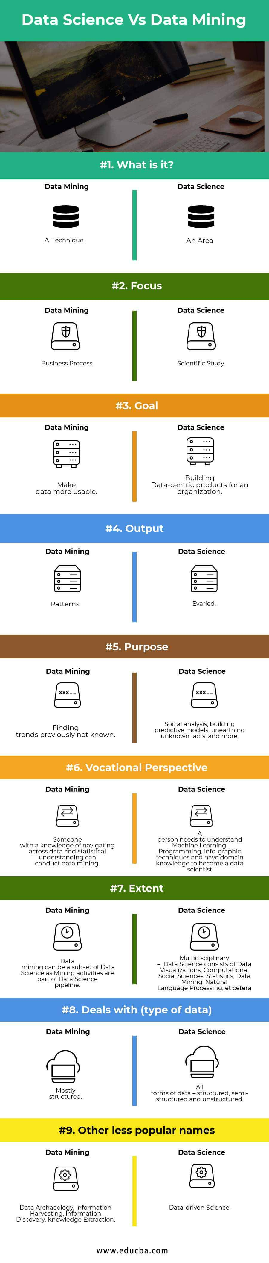 Data Science Vs Data Mining Infographics