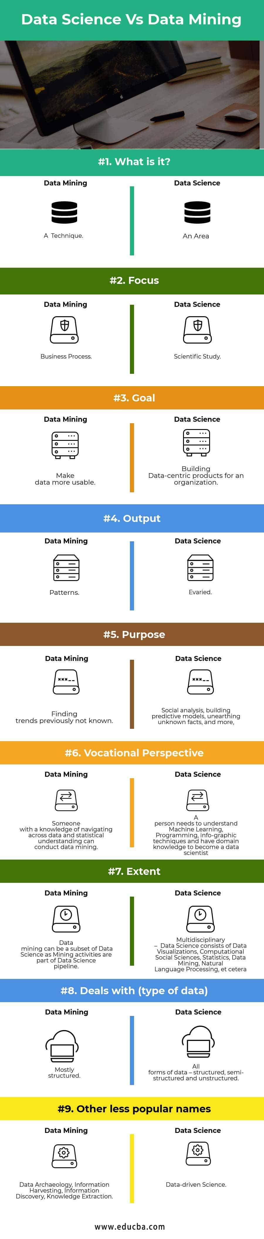 Data Science Vs Data Mining Infographics