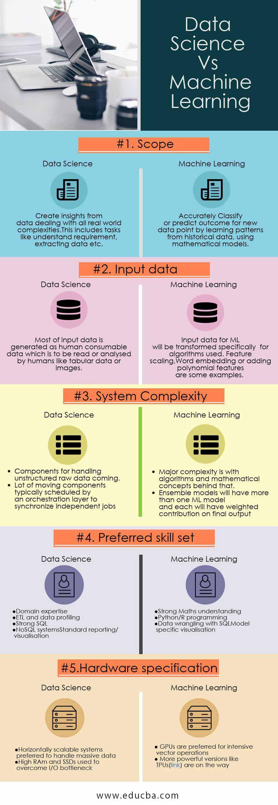 Data-Science Vs Machine Learning Infographics