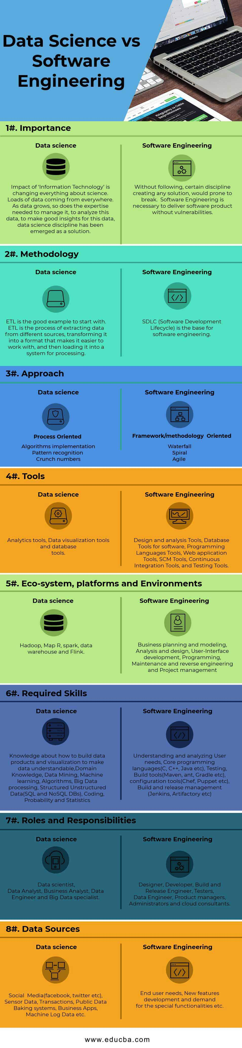 Data Science vs Software Engineering Infographics