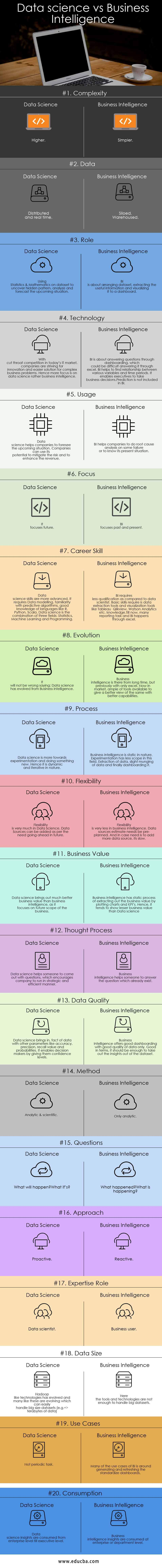 Data science vs Business Intelligence Infographics