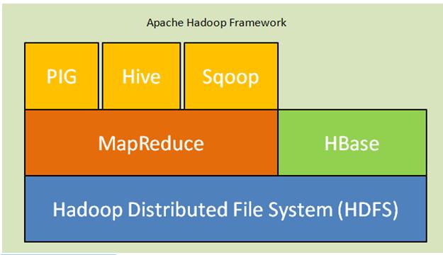 Fig. Apache Hadoop Framework