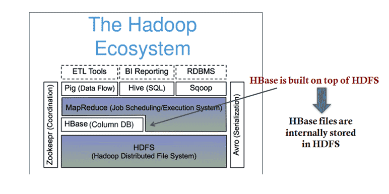 HDFS vs HBase - Which One Is Better (Infographics)