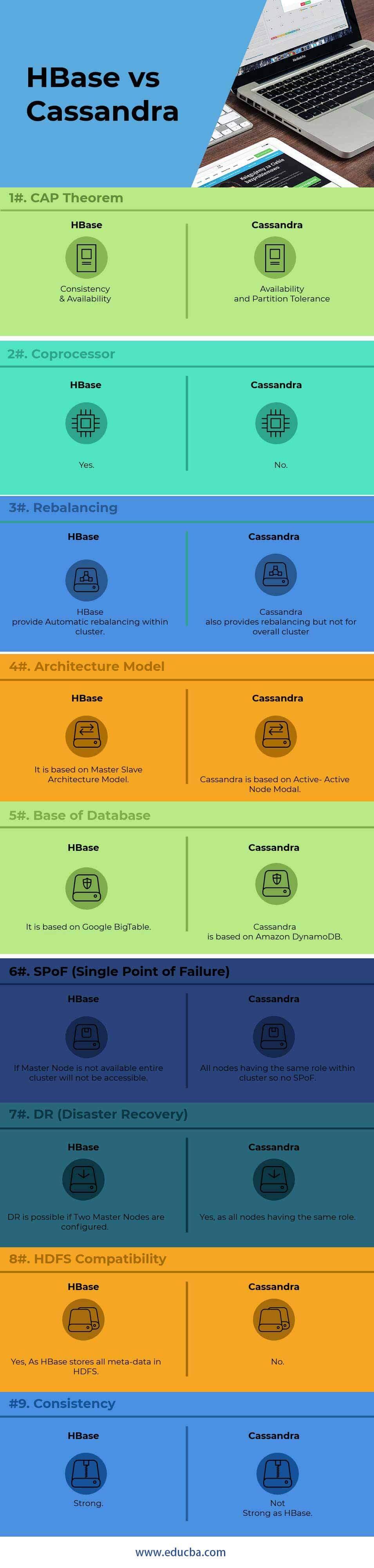 HBase vs Cassandra Infographics