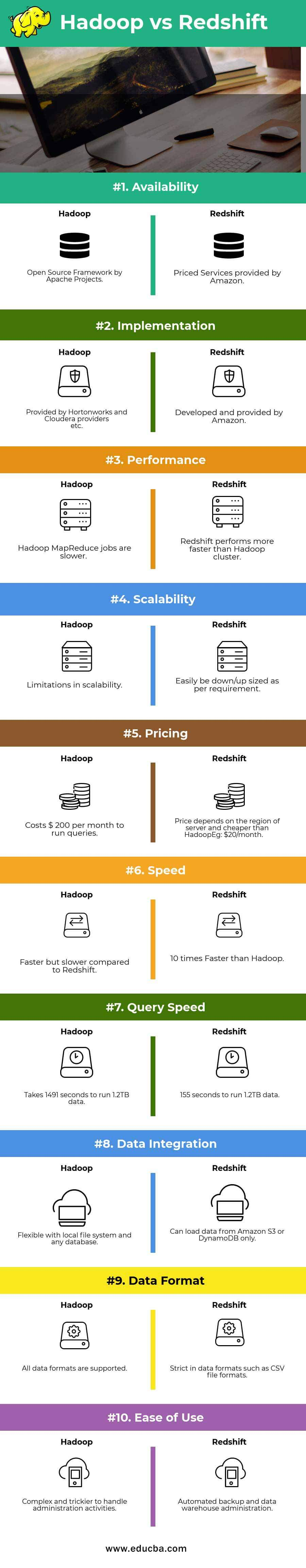 Hadoop vs Redshift Infographics