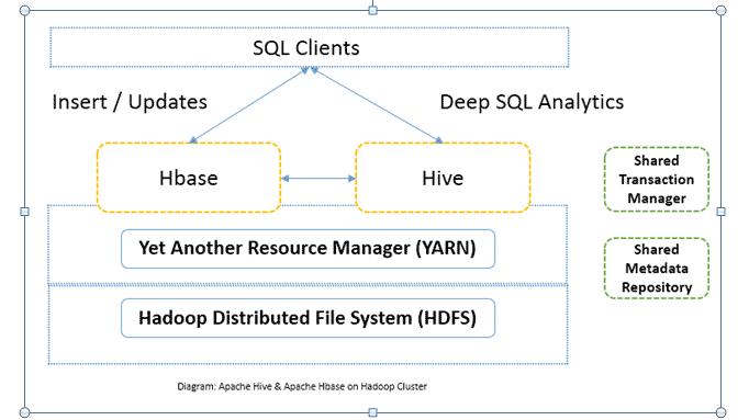 SQL Clients