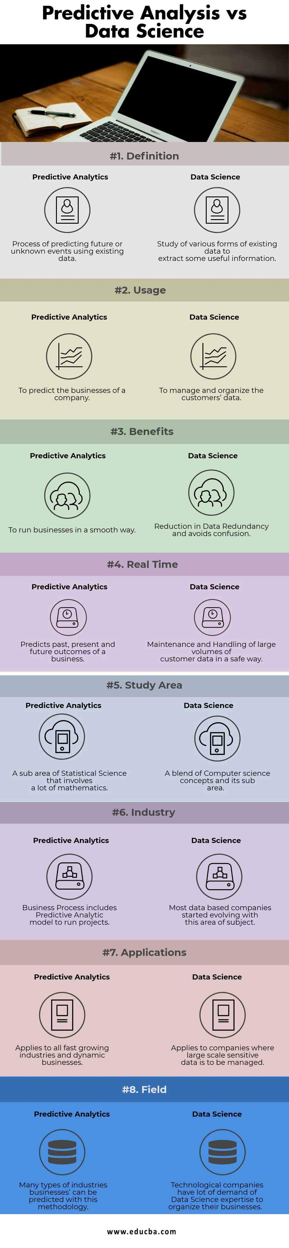 Predictive Analysis vs Data Science Infographics