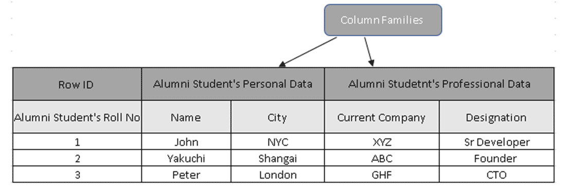 Collection of Column