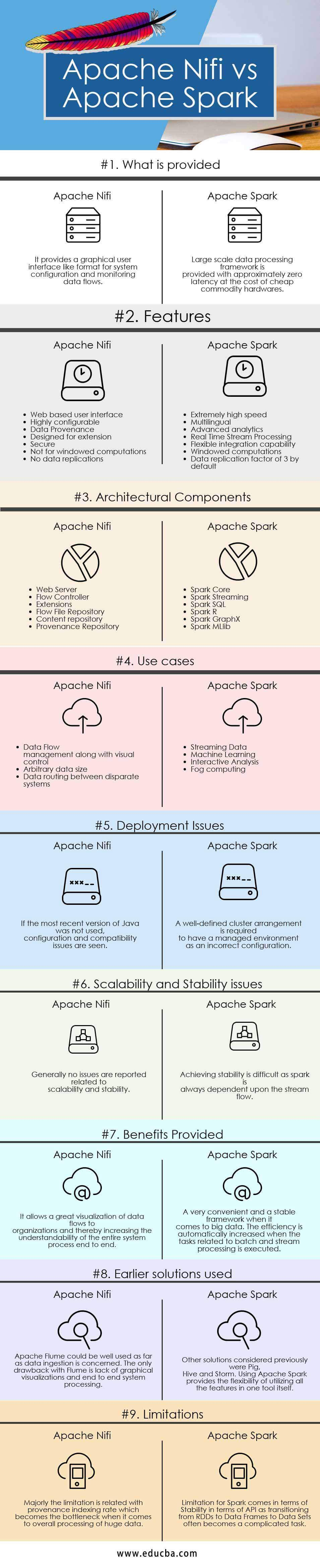 Apache Nifi vs Apache Spark - 9 Useful Comparison To Learn