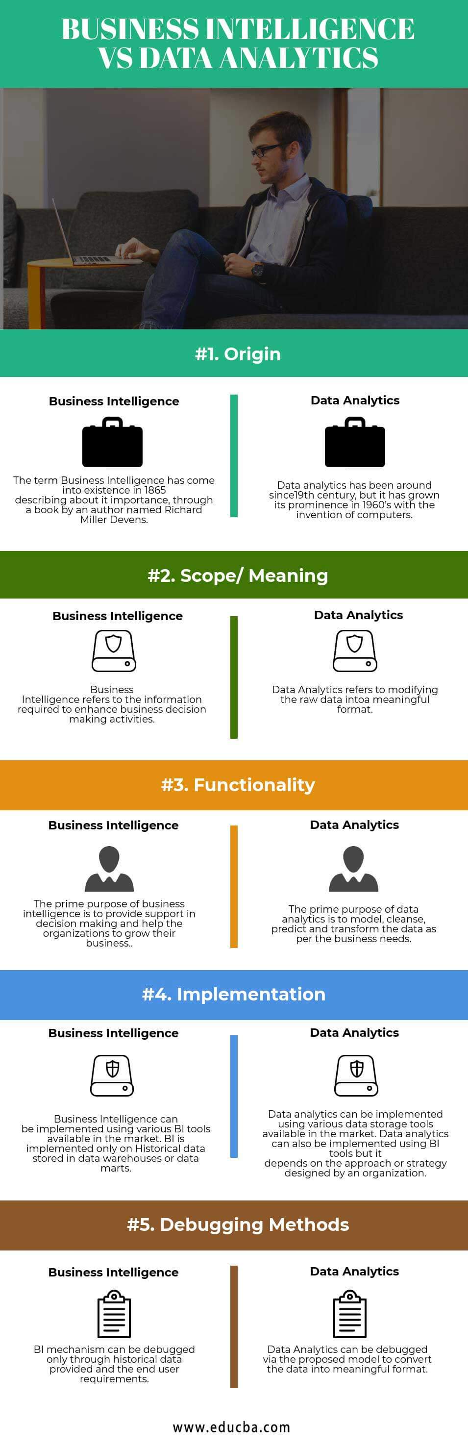 Business Intelligence vs Data analytics Infographics