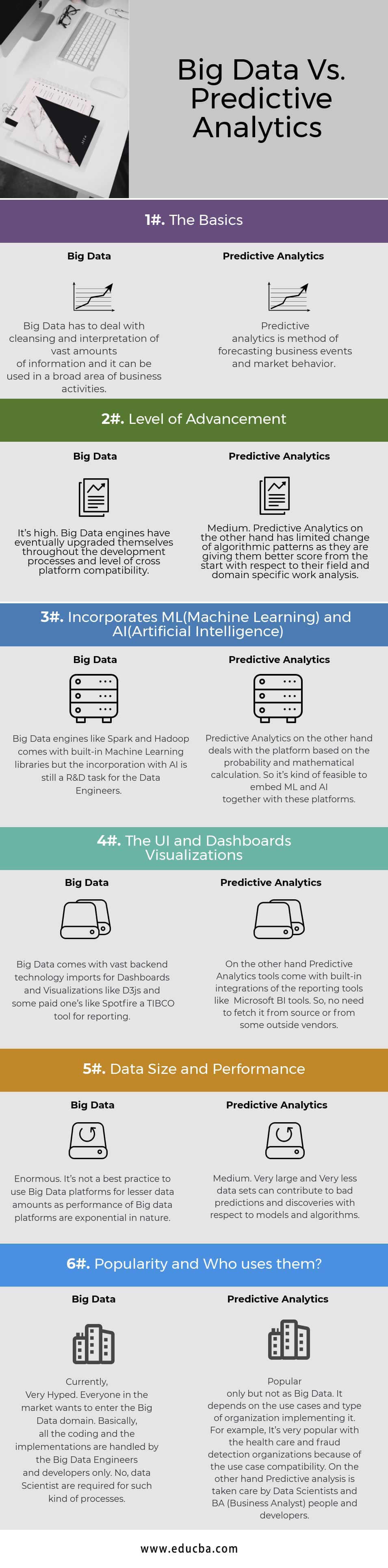 Big-Data Vs Predictive Analytics Infographics