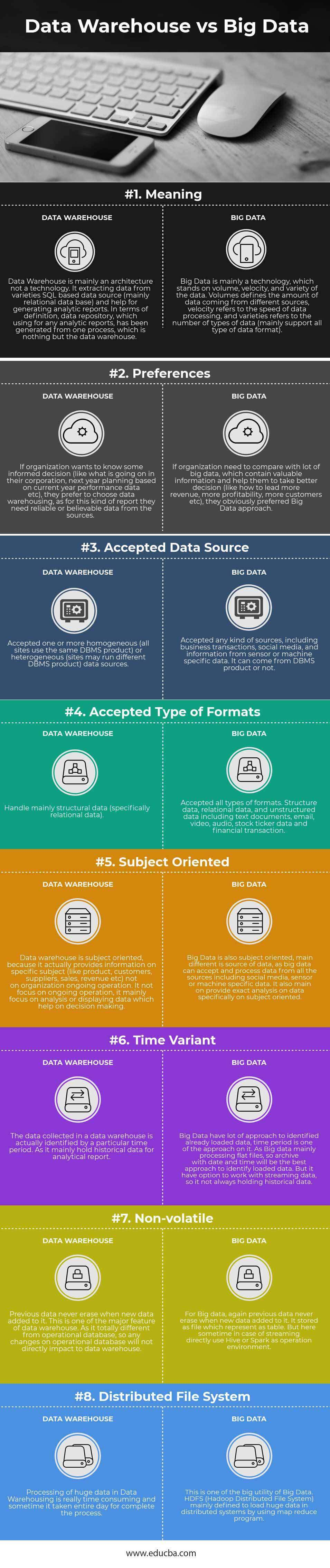 Big Data vs Data Warehouse Infographics