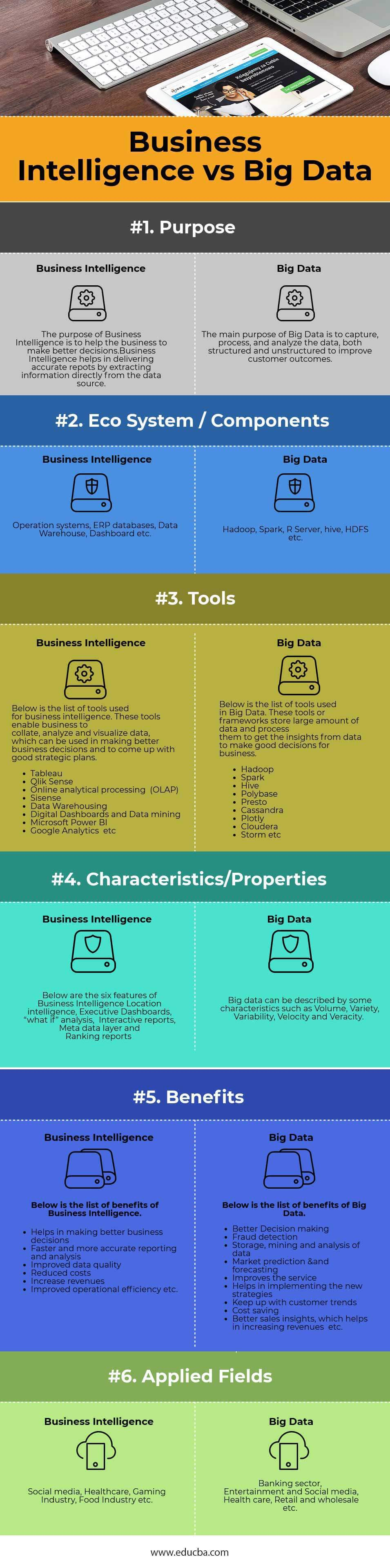 Business Intelligence vs Big Data infographics