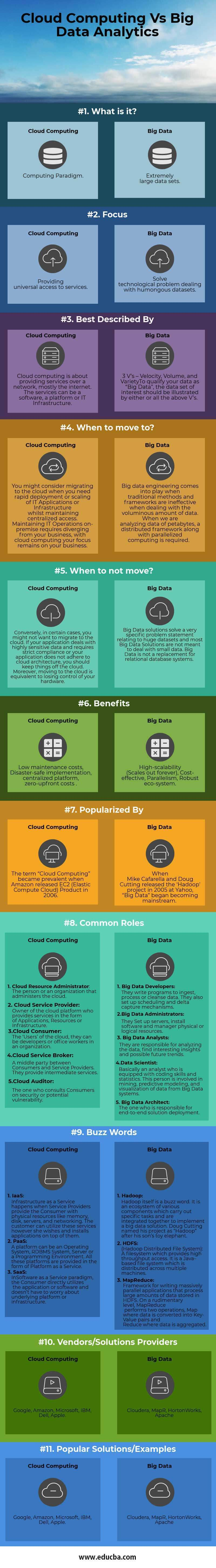 Cloud Computing Vs Big Data Analytics Infographics