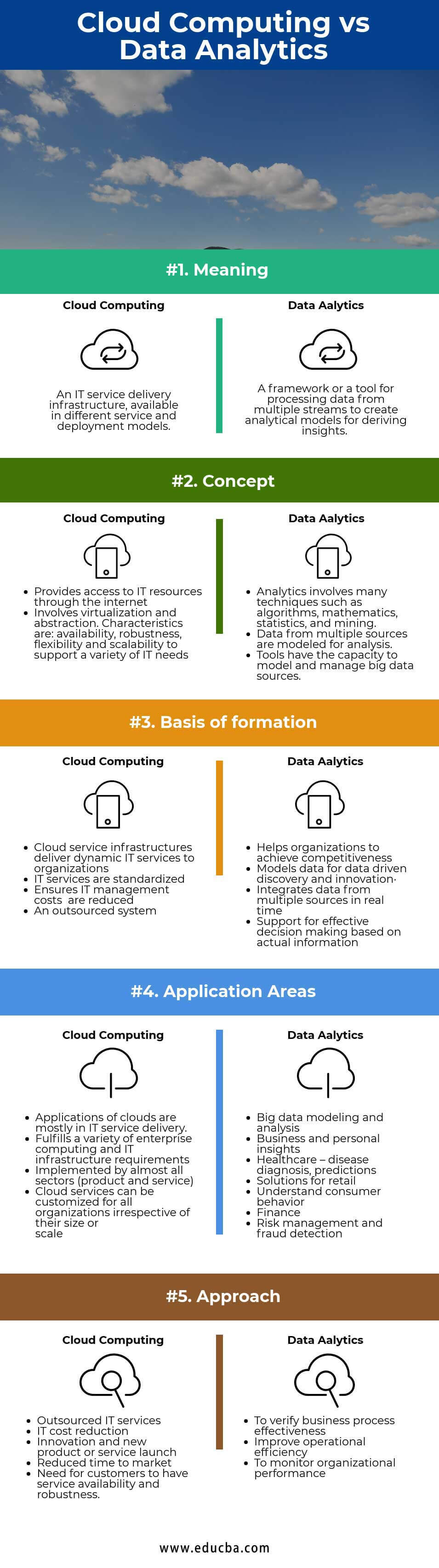 Cloud Computing vs Data Analytics Infographics