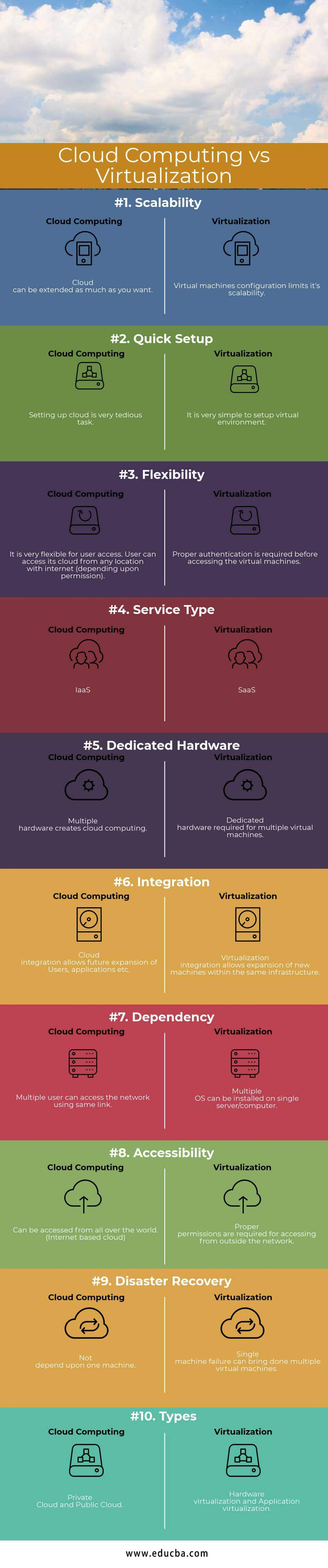 Cloud Computing vs Virtualization Infographics