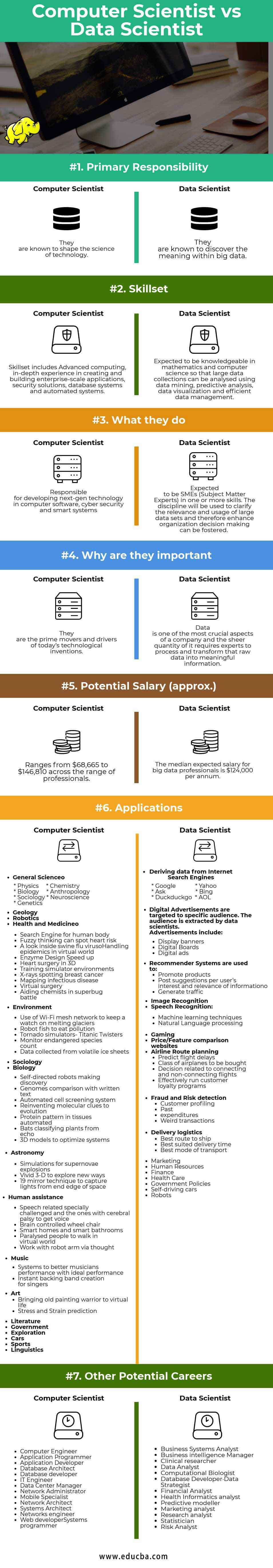 Computer Scientist vs Data Scientist Infographics