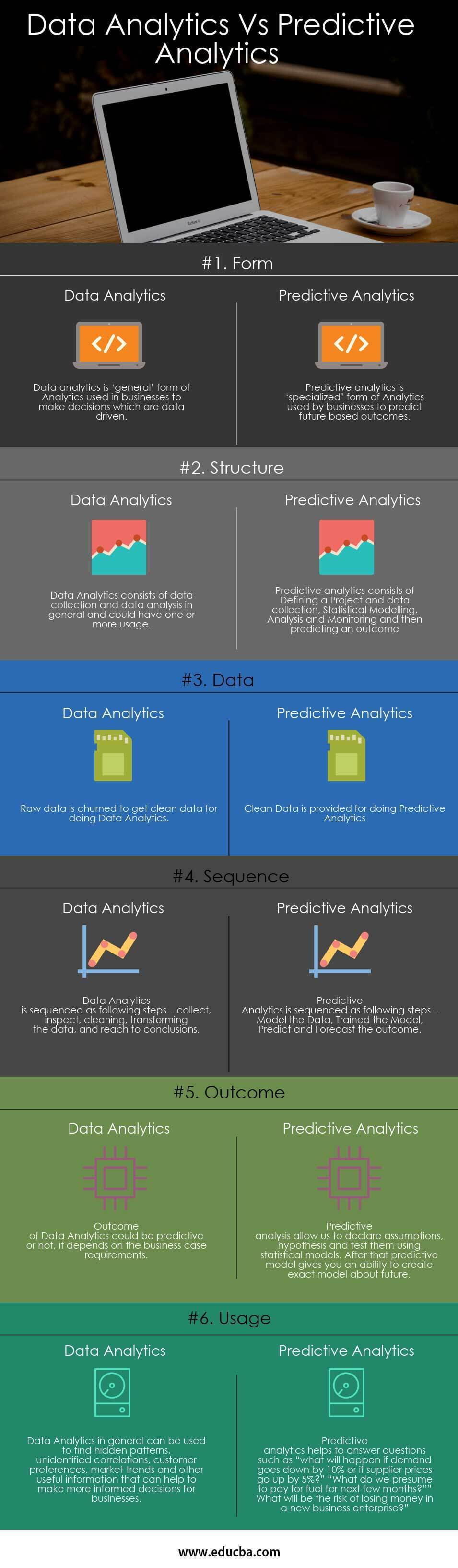 Data Analytics Vs Predictive Analytics Infographics