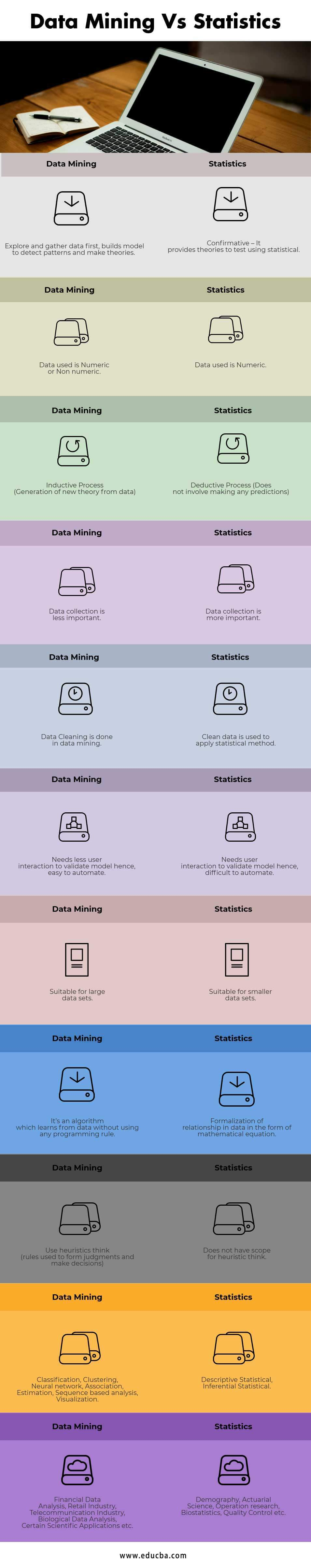 Data Mining Vs Statistics Infographics
