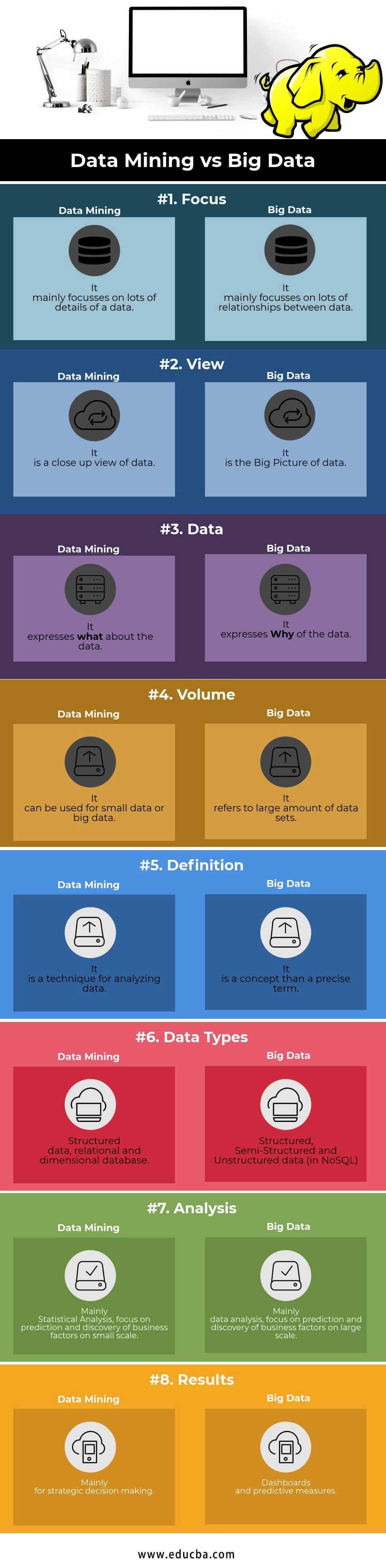 Data Mining vs Big Data Infographics