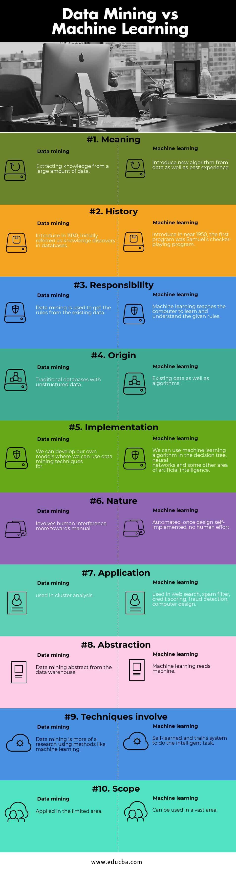 Data Mining vs Machine learning Infographics