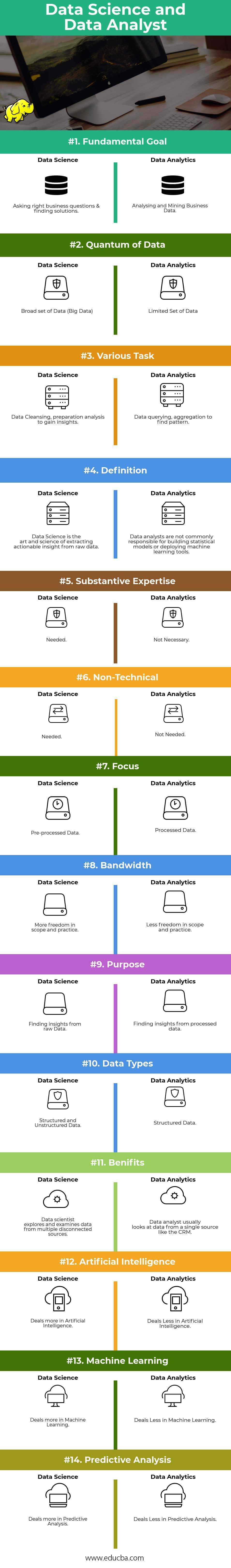 Data Science and Data Data Science vs Data Analytics Infographics
