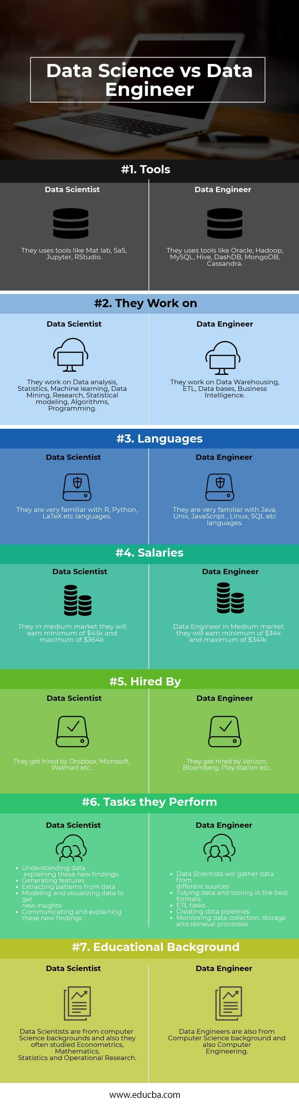 Data Scientist vs Data Engineer - 7 Amazing Comparisions