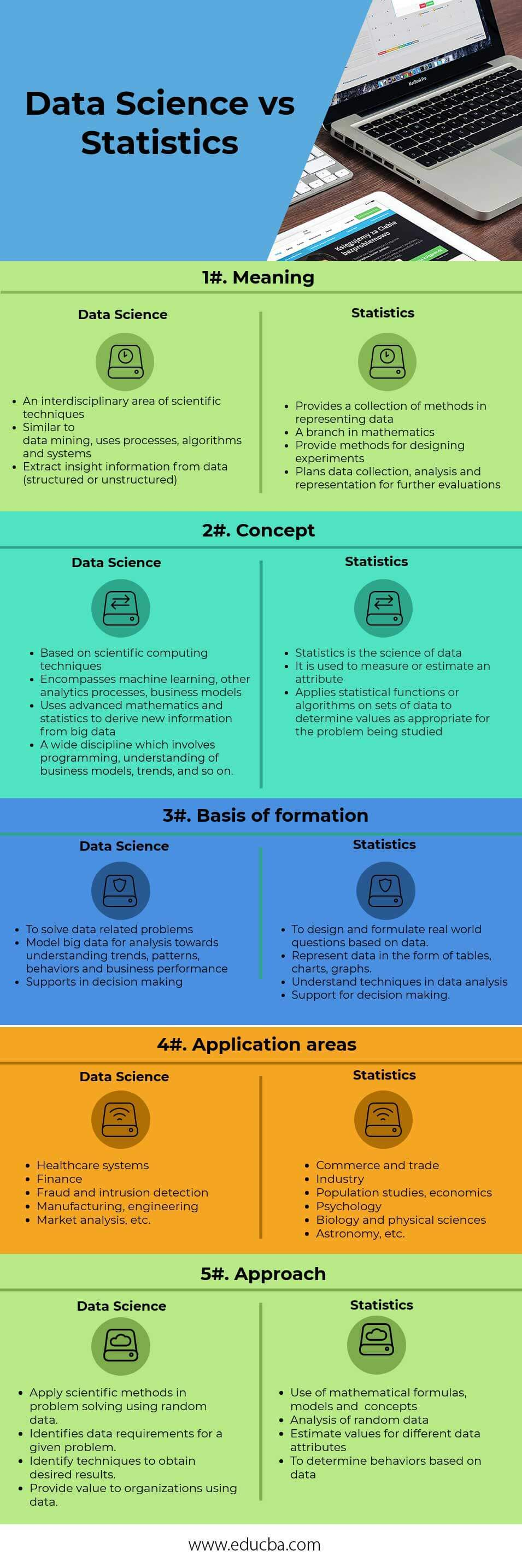 Data Science vs Statistics Infographics