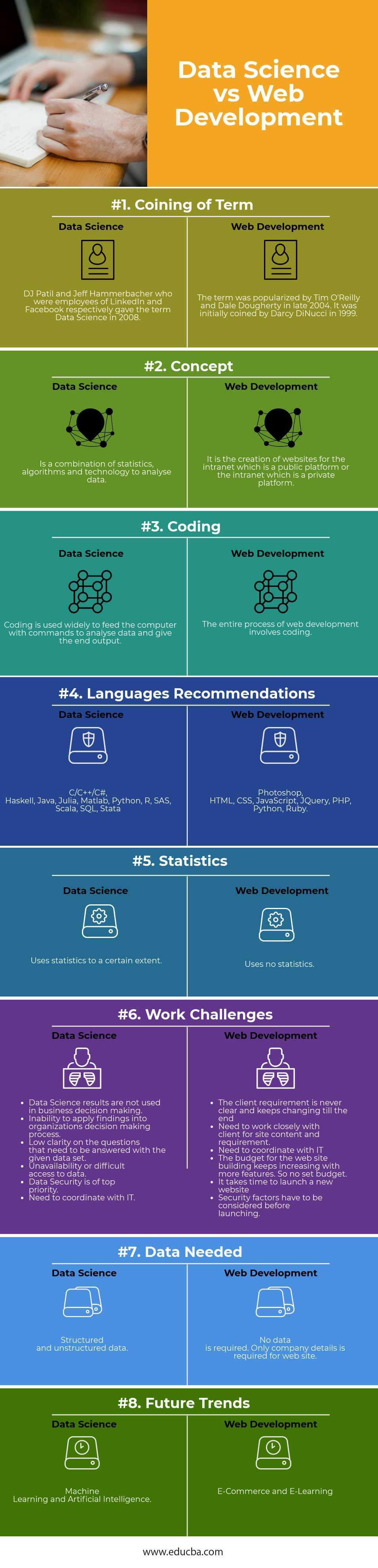 Data Science vs Web Development Infographics