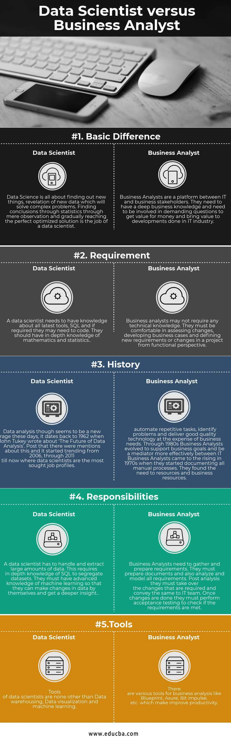 Data Scientist vs Business Analyst Infographics