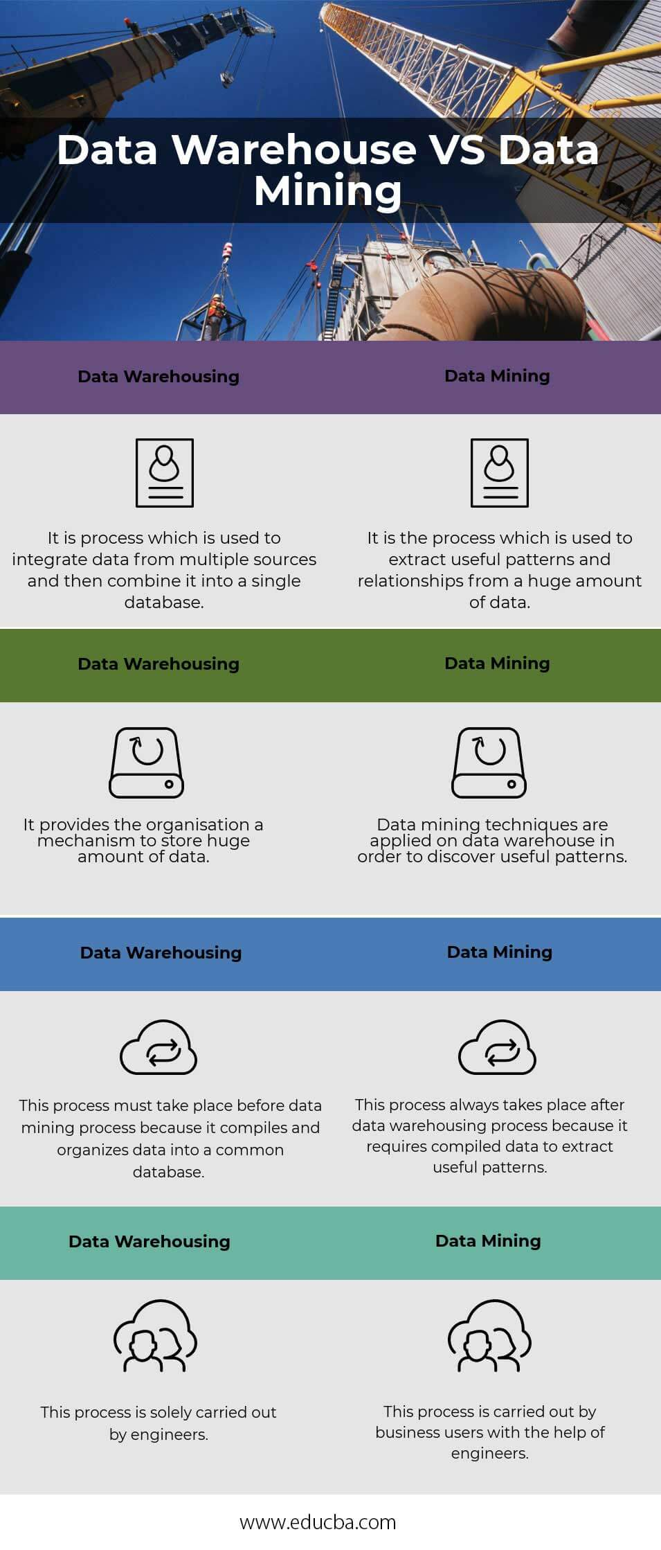 Data Warehousing VS Data Mining - 4 Awesome Comparisons
