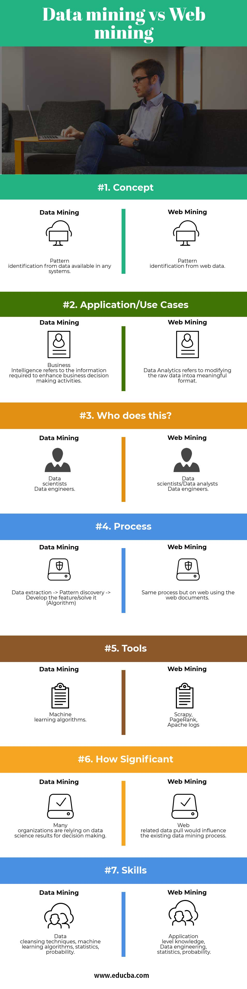 Data mining vs Web mining Infographics