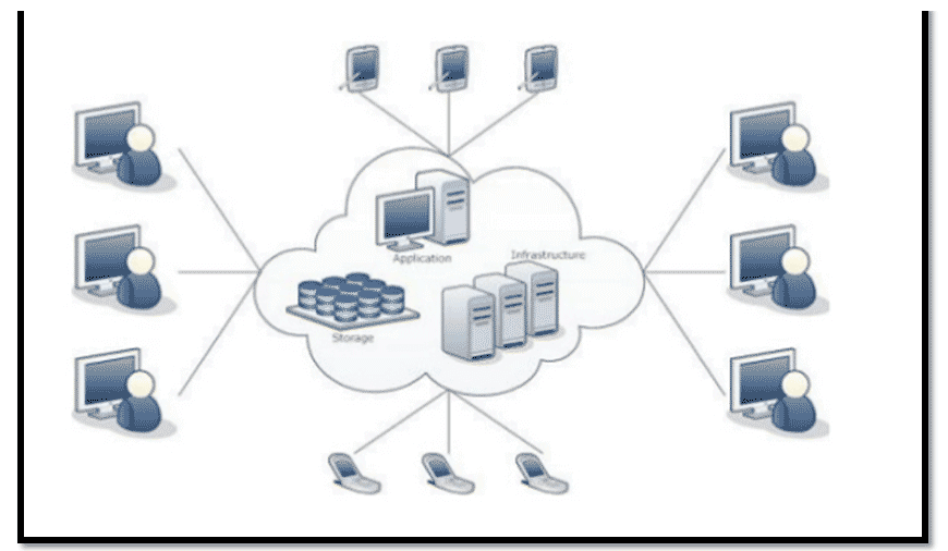 Figure1, Cloud Architecture and it's layout (Pic Credit)