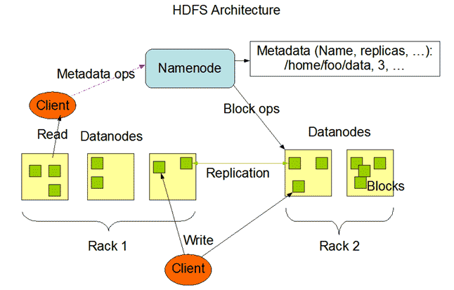 Hadoop Vs MapReduce....