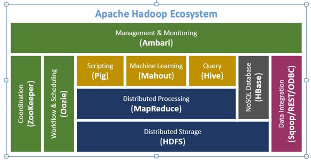 Hadoop Vs MapReduce