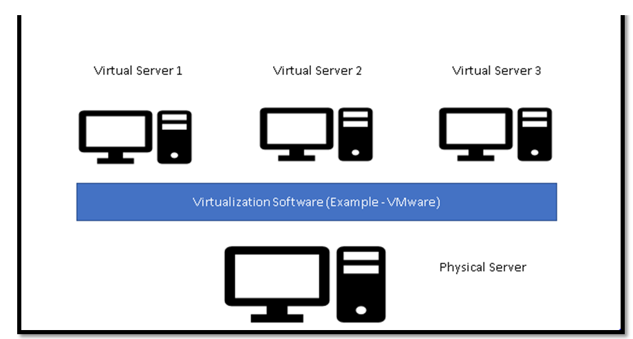 Single Physical Machine divided into multiple virtual machines using Virtualization Software.