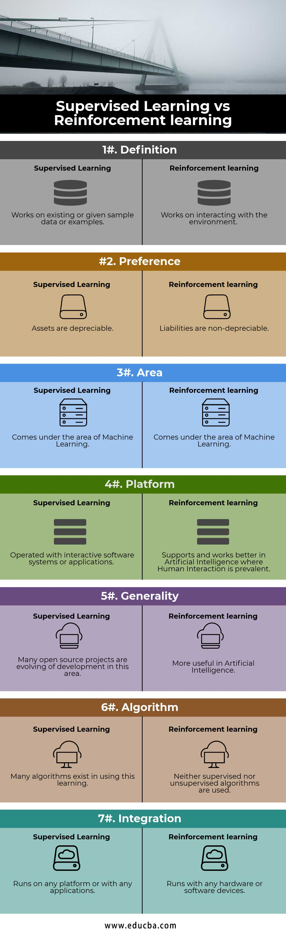 Supervised Learning vs Reinforcement learning Infographics