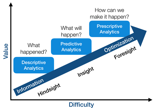 Data Analytics Vs Predictive Analytics