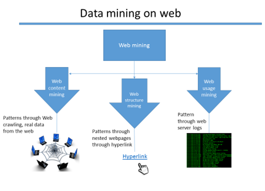 Web mining classes of information gathering